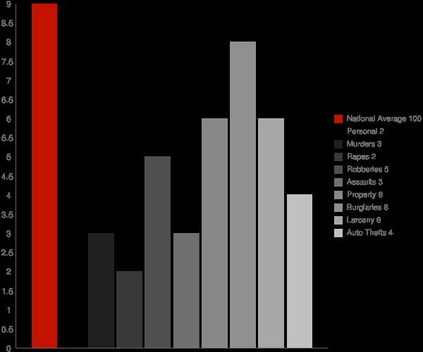 Sturgis MS Crime Statistics