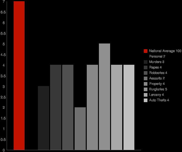 St Martin MS Crime Statistics