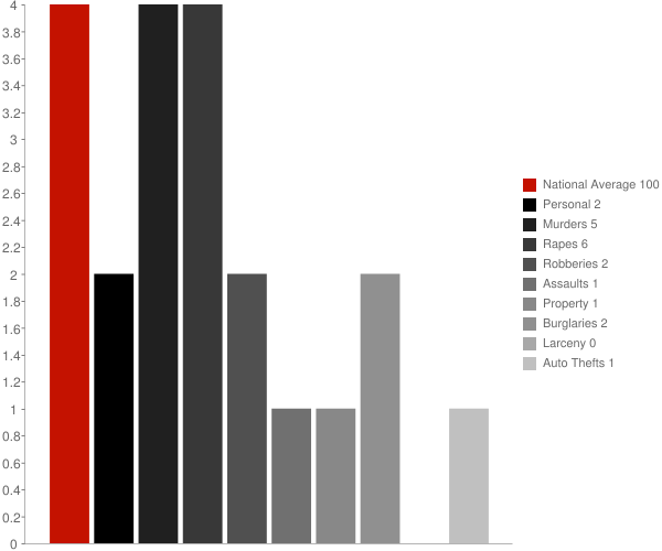 Lena MS Crime Statistics