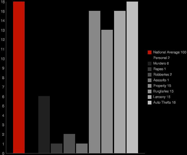 Kansas AL Crime Statistics