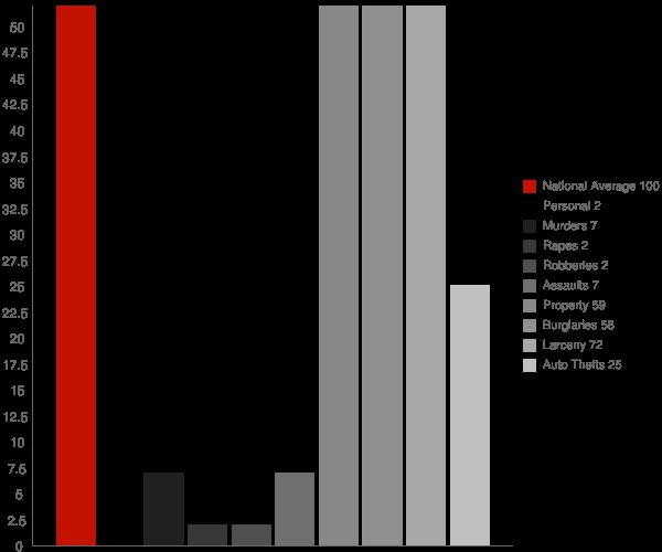 Garrison ND Crime Statistics