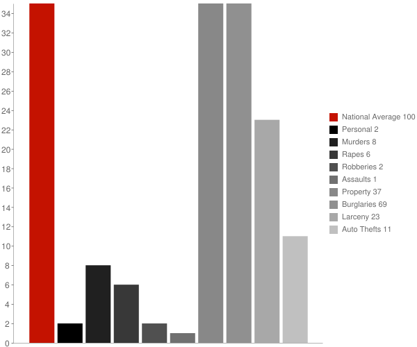 Noonan ND Crime Statistics