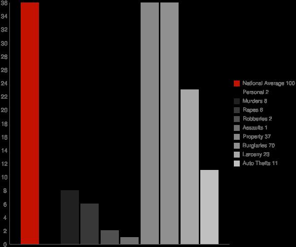 Fortuna ND Crime Statistics