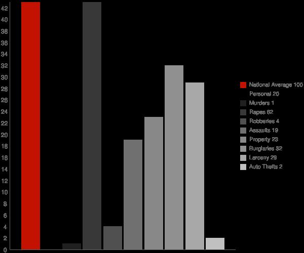 Gravette AR Crime Statistics