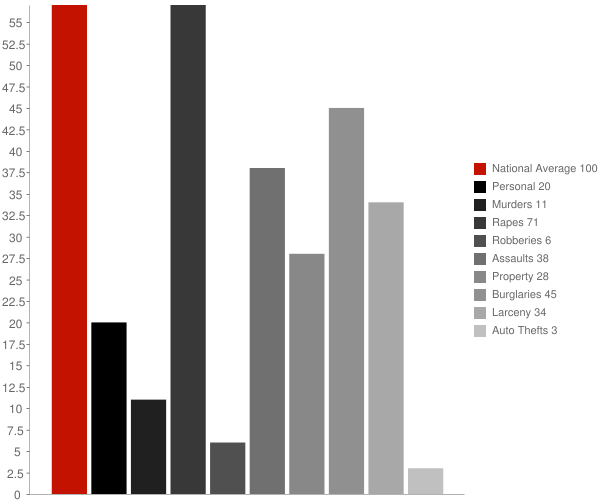 Marks MS Crime Statistics