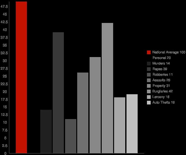 Prairie Farm WI Crime Statistics