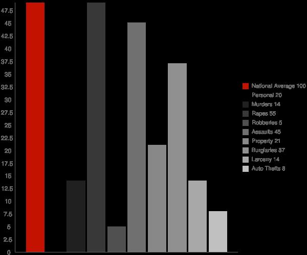 Bude MS Crime Statistics