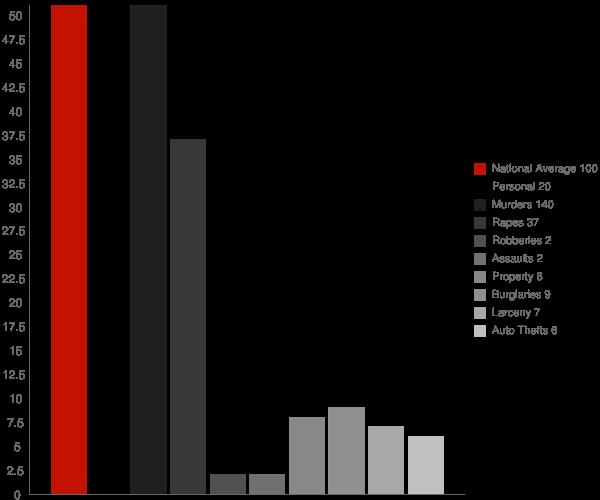 Manning ND Crime Statistics