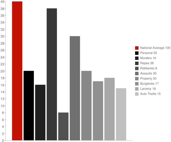 Warrens WI Crime Statistics