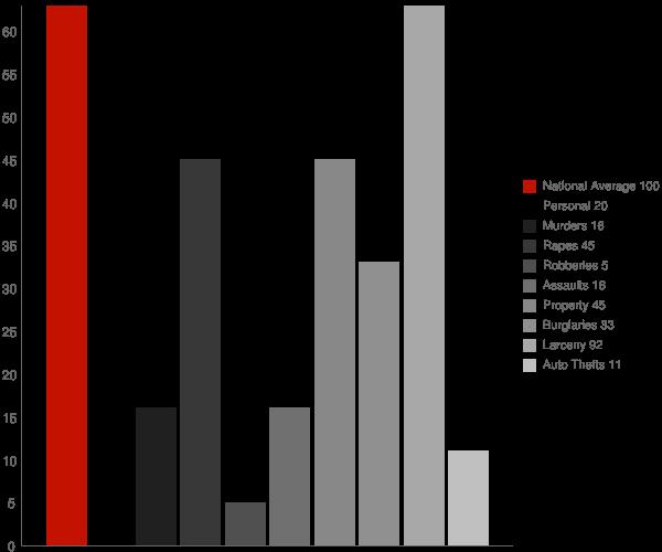 Barker NY Crime Statistics