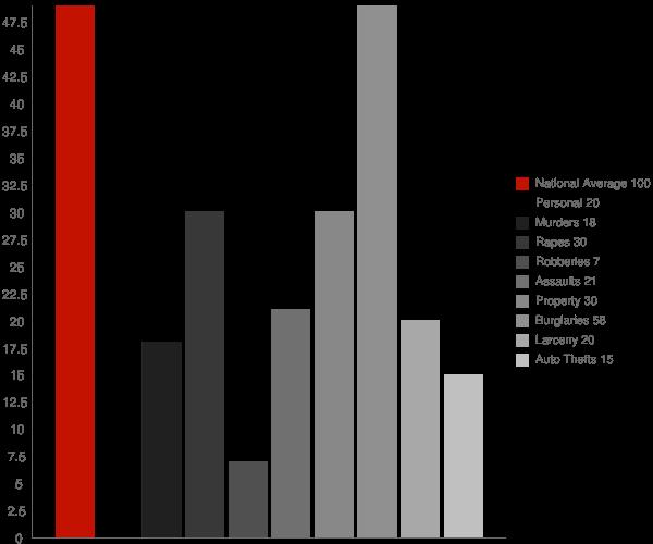 Alapaha GA Crime Statistics