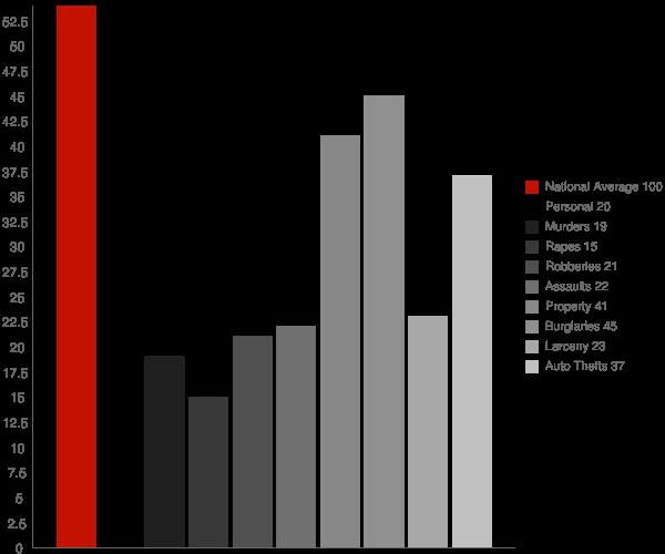 North Bellport NY Crime Statistics