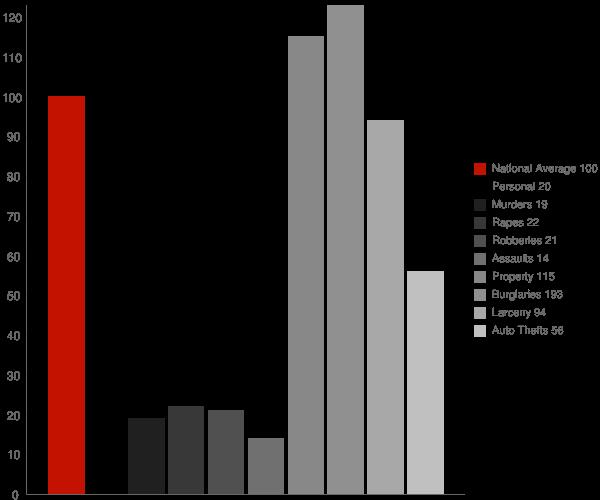 Ingold NC Crime Statistics