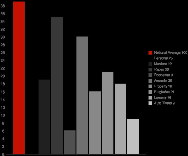 Haubstadt IN Crime Statistics