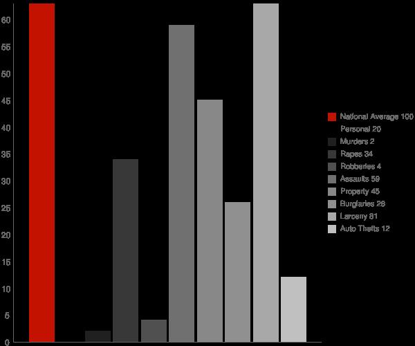 Princeton WI Crime Statistics