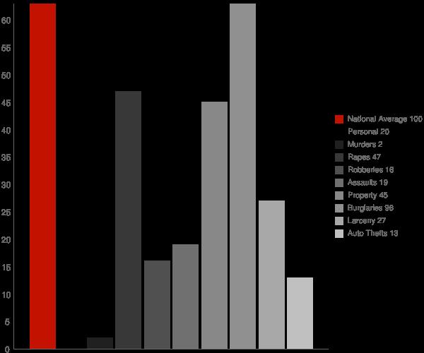 Dierks AR Crime Statistics