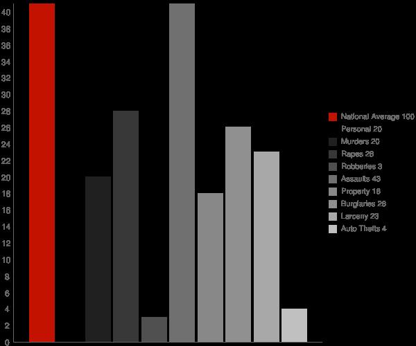 Jena LA Crime Statistics