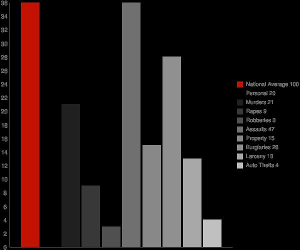 West Hurley NY Crime Statistics