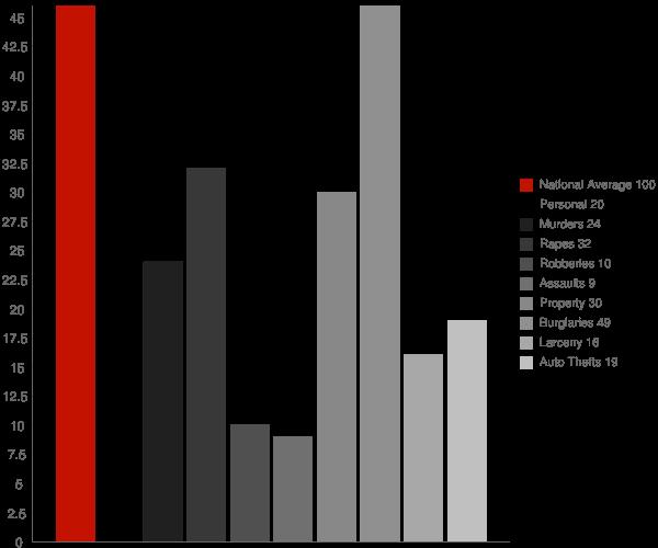 Tupelo AR Crime Statistics