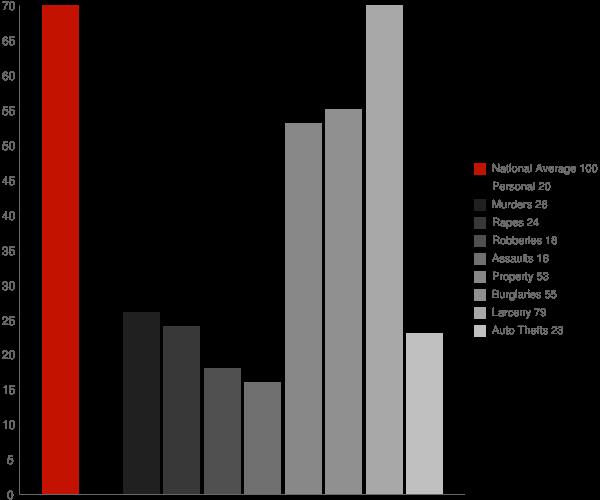 Fayetteville GA Crime Statistics