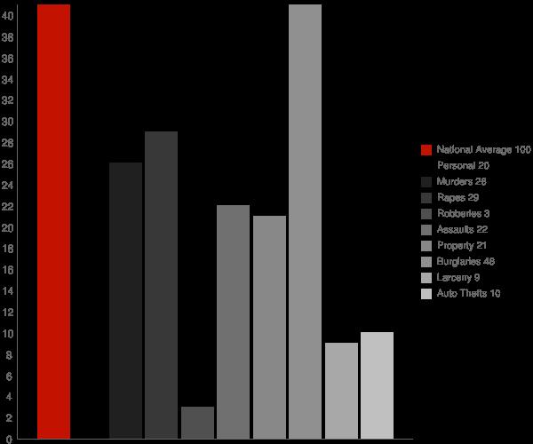 Winthrop AR Crime Statistics