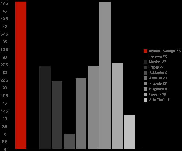 El Dorado Hills CA Crime Statistics