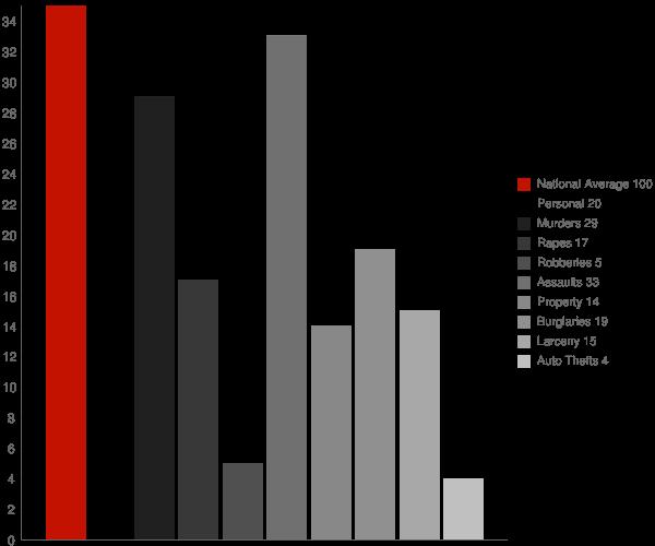 Pine Bush NY Crime Statistics