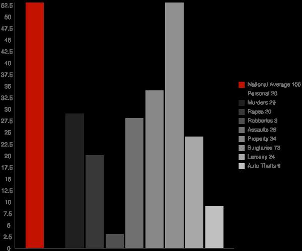Epworth GA Crime Statistics