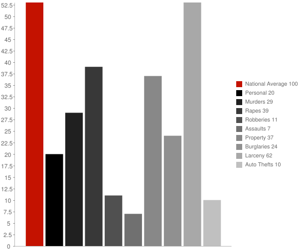 Nichols WI Crime Statistics