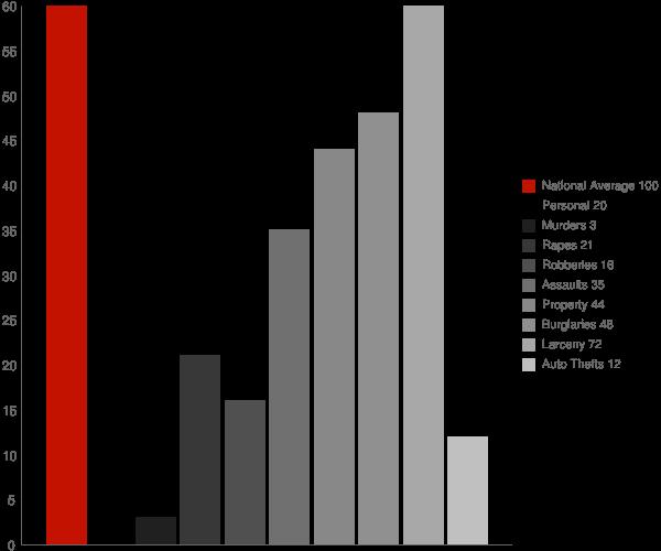 Harriman NY Crime Statistics