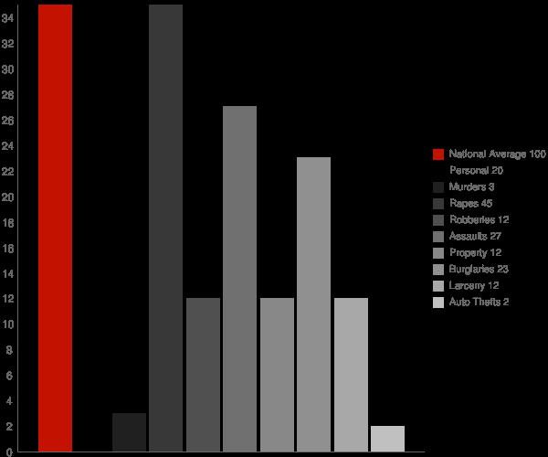 Kaplan LA Crime Statistics