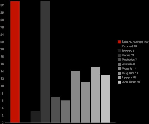 Harrisville WV Crime Statistics