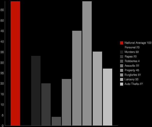 Quinwood WV Crime Statistics
