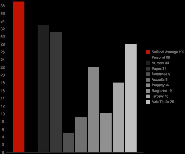 Tetonia ID Crime Statistics