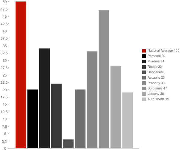 Falling Spring WV Crime Statistics