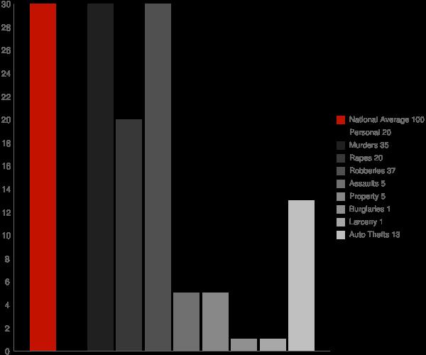Sandborn IN Crime Statistics