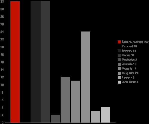 South Lima NY Crime Statistics