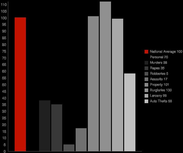 Grabill IN Crime Statistics