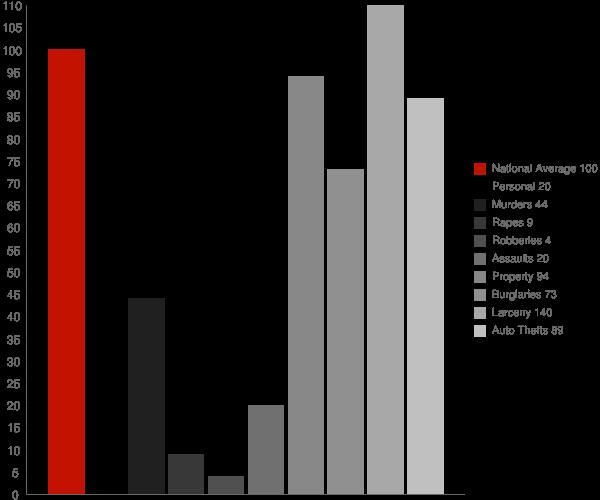 Comobabi AZ Crime Statistics