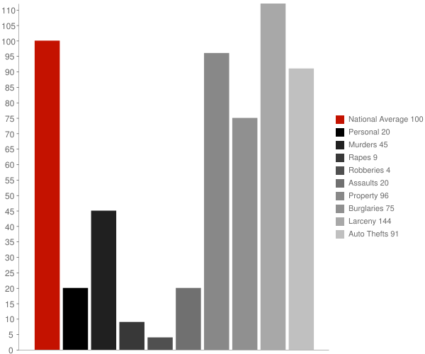 Ali Chukson AZ Crime Statistics