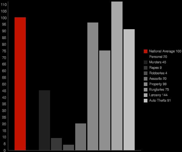 Chiawuli Tak AZ Crime Statistics