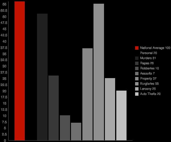 Ashville AL Crime Statistics