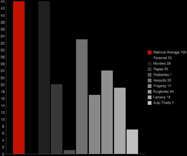 Myrtle MS Crime Statistics