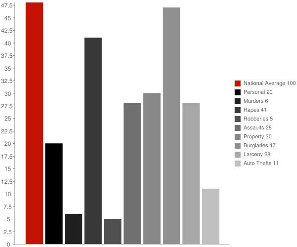 Pine Plains NY Crime Statistics