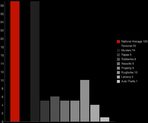 Higgston GA Crime Statistics