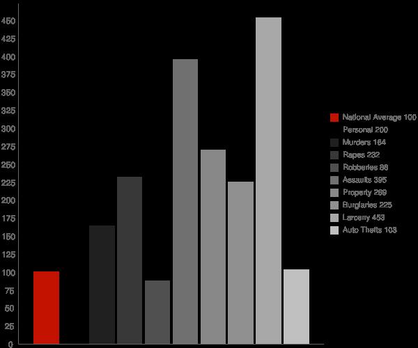 Harahan LA Crime Statistics