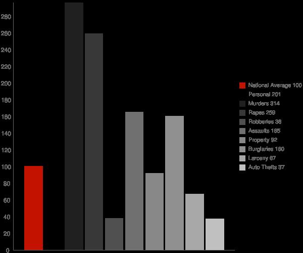 Gibson AR Crime Statistics