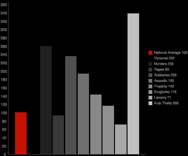 Paramount CA Crime Statistics