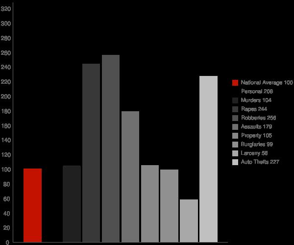 Lawndale CA Crime Statistics