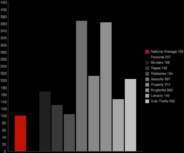 Desert Hot Springs CA Crime Statistics